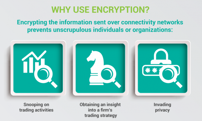 How Financial Markets Can Use Encryption