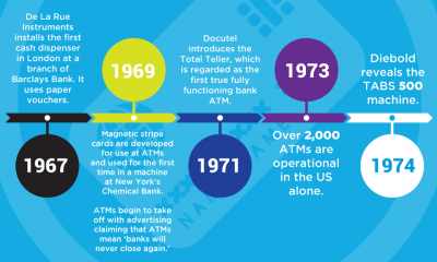 50 Years of the ATM