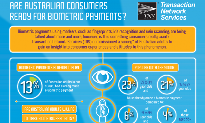 Are Australian Consumers Ready for Biometric Payments?