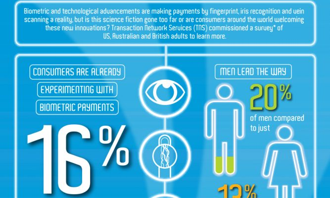 Are we Ready for Biometric Payments? Our Global Infographic Explores This