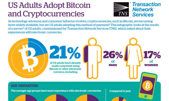 US Adults Adopt Bitcoin and Cryptocurrencies
