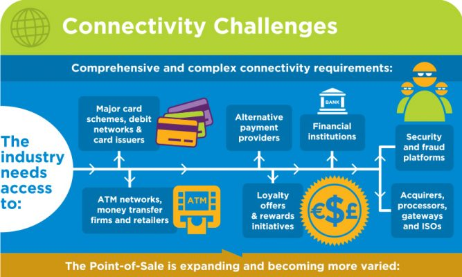 Simplify Complex Payment Infrastructures