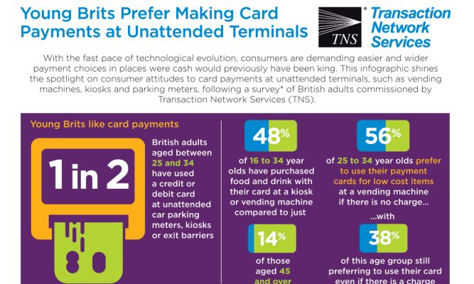 Young Brits Prefer Making Card Payments at Unattended Terminals