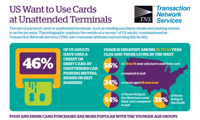 US Adults Want to use Cards at Unattended Terminals