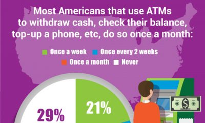 US Consumers Report Interesting ATM Usage Patterns