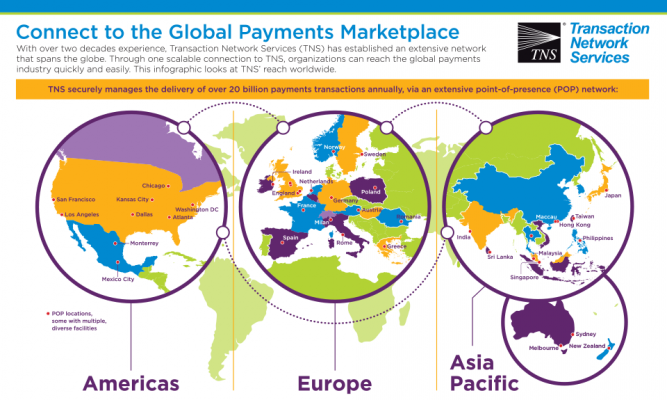 Connect to the Global Payments Marketplace
