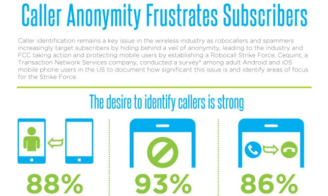 Caller Anonymity Frustrates Subscribers