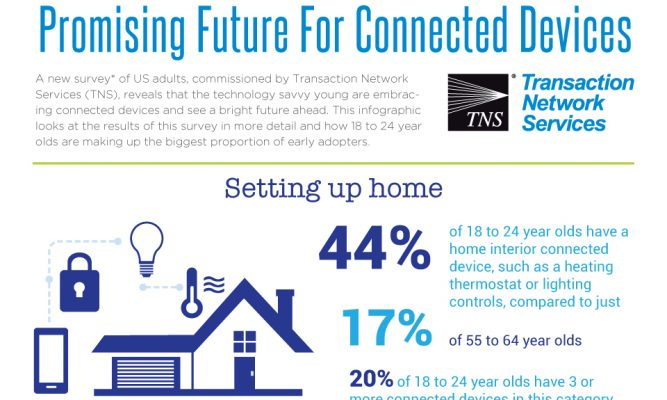 Promising Future For Connected Devices