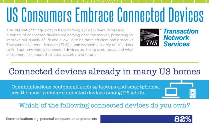 US Consumers Embrace Connected Devices