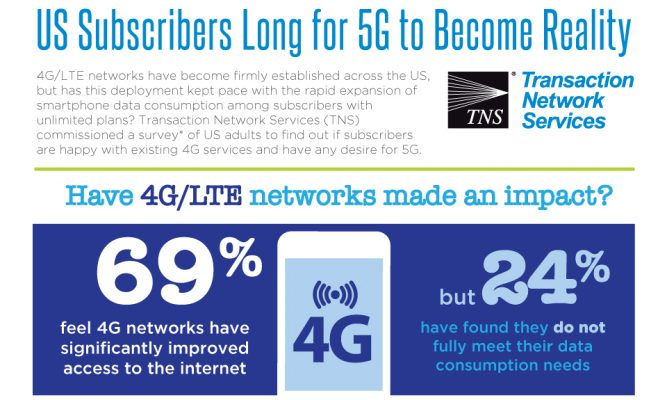 US Subscribers Long for 5G to Become a Reality