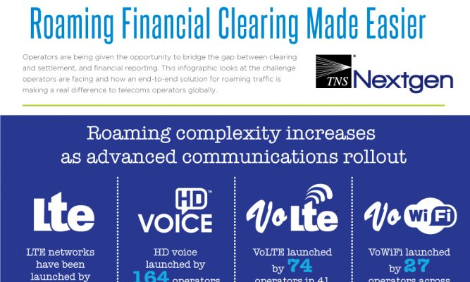 Roaming Financial Clearing Made Easier