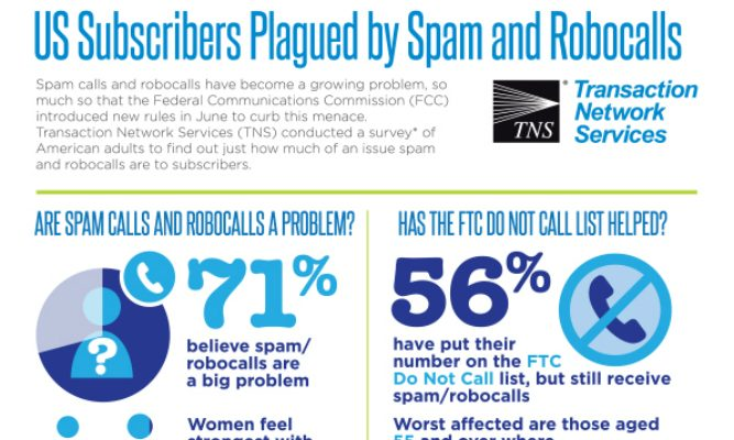 US Subscribers Plagued by Spam and Robocalls