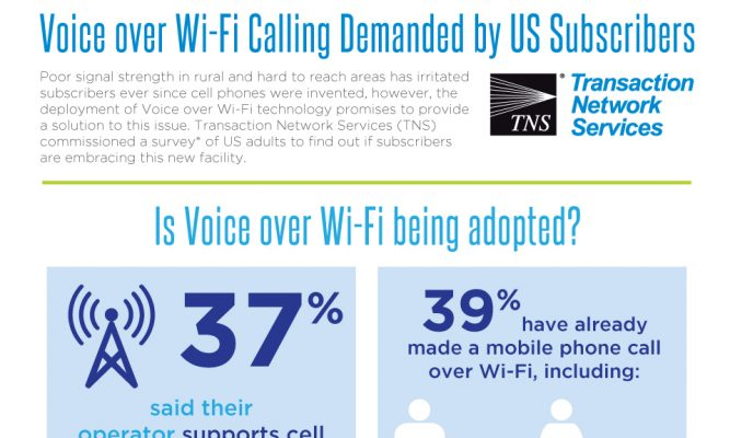 Voice over Wi-Fi Calling Demanded by US Subscribers