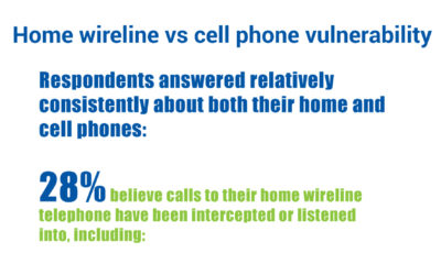 Subscribers Concerned about Cell and Home Phone Security