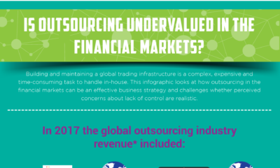 Is Outsourcing Undervalued in the Financial Markets?