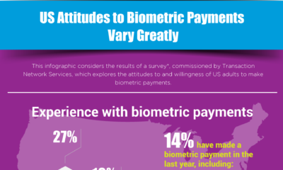 US Attitudes to Biometric Payments Vary Greatly