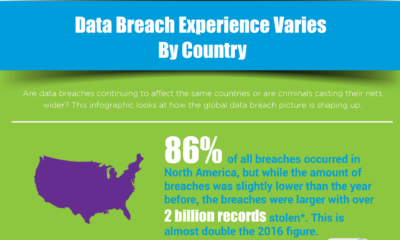 Data Breach Experience Varies By Country