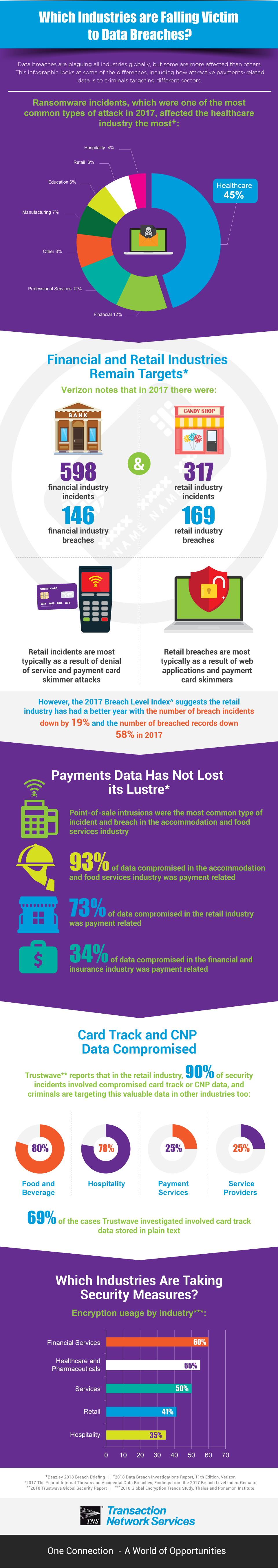 Which Industries are Falling Victim to Data Breaches?