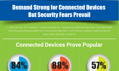 Demand Strong for Connected Devices But Security Fears Prevail