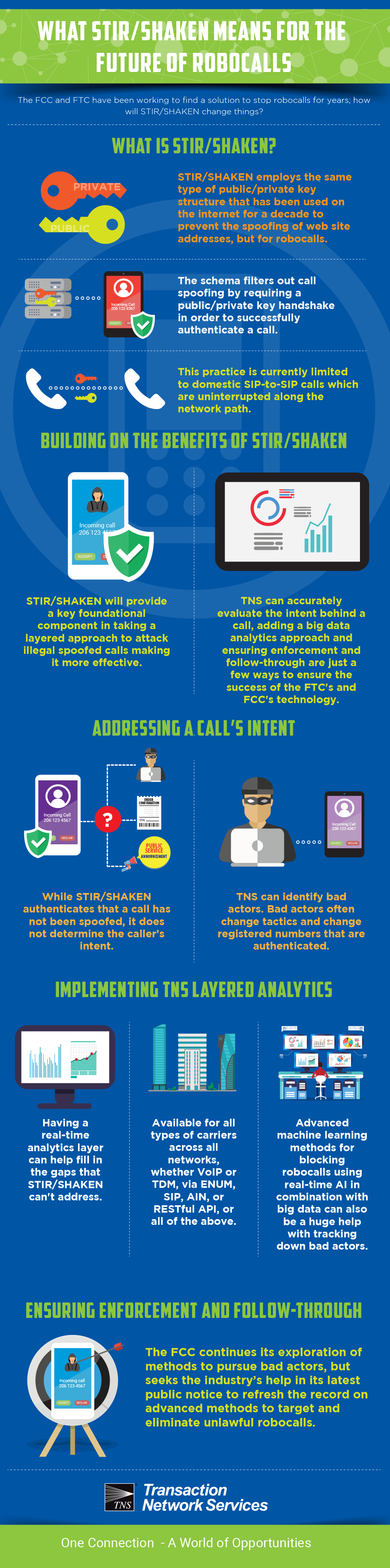 What STIR/SHAKEN Means for the Future of Robocalls