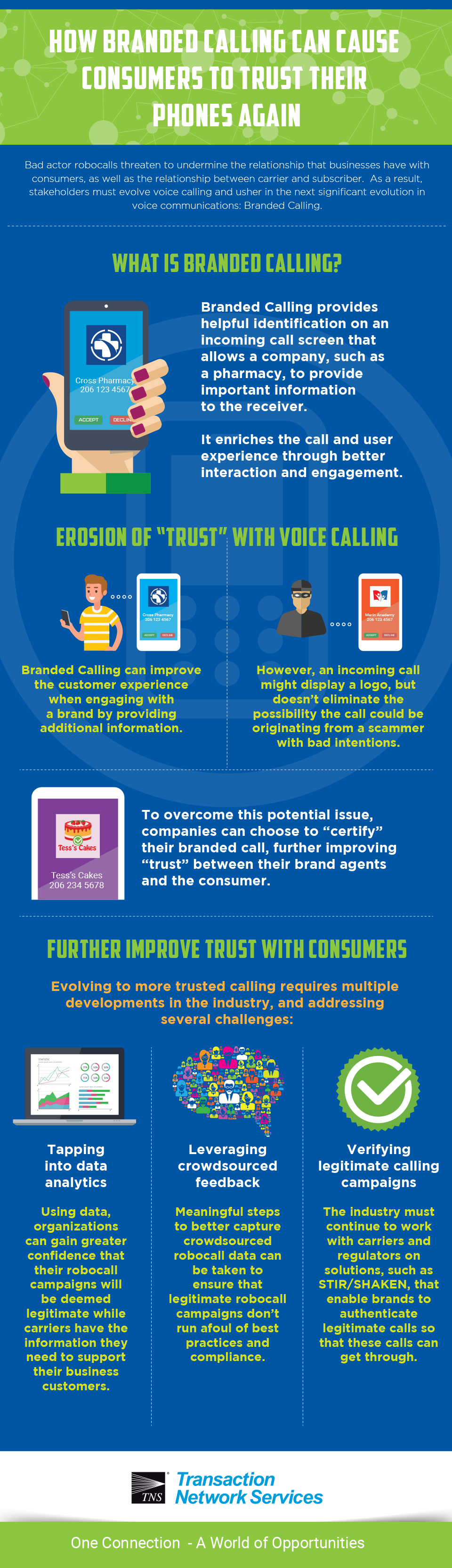 How Branded Calling can Cause Consumers to Trust Their Phones Again