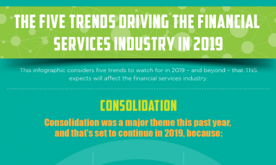 The Five Trends Driving the Financial  Services Industry in 2019