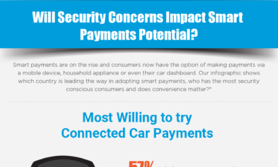 Will Security Concerns Impact Smart Payments Potential?