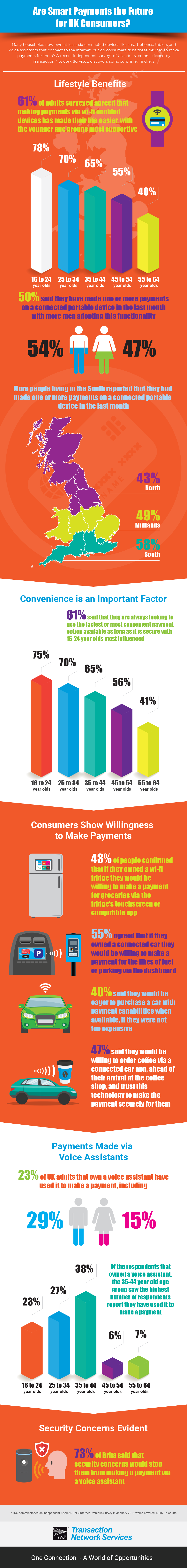 Are Smart Payments the Future for UK Consumers?