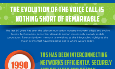 The Evolution of the Voice Call is  Nothing Short of Remarkable