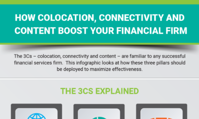 How Colocation, Connectivity and Content Boost Your Financial Firm