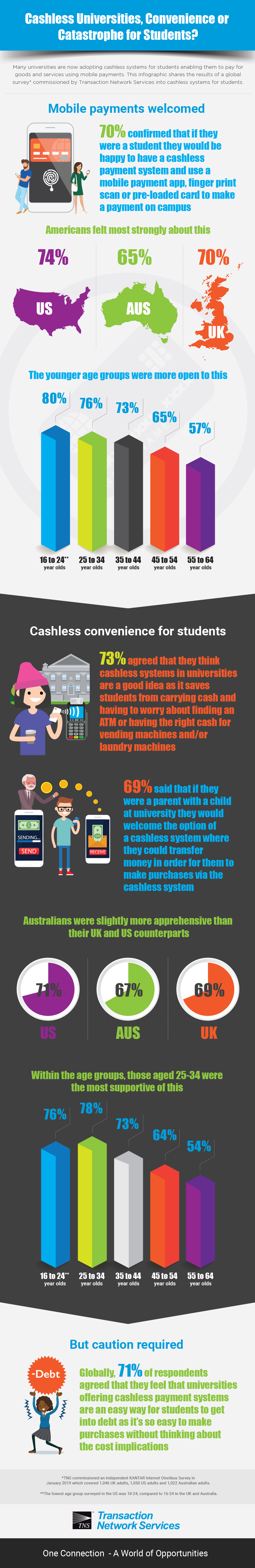 Cashless Universities, Convenience or Catastrophe for Students?