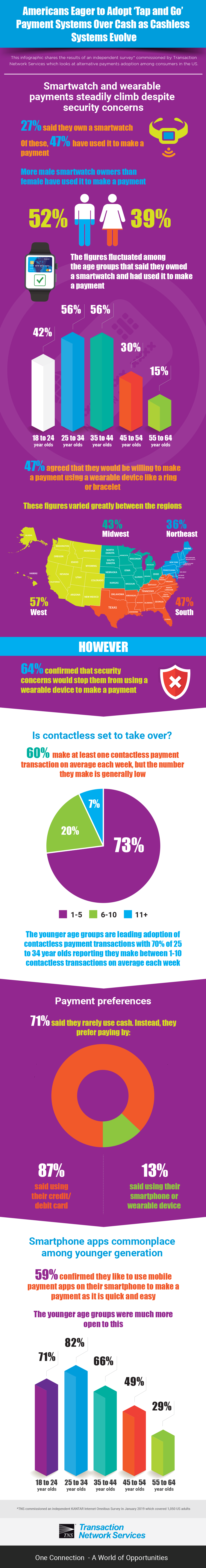 Americans Eager to Adopt 'Tap and Go' Payment Systems Over Cash as Cashless Systems Evolve