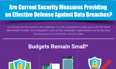 Are Current Security Measures Providing an Effective Defense Against Data Breaches?