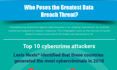 Who Poses the Greatest Data Breach Threat?