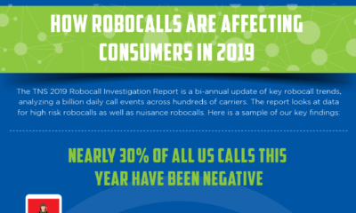 How Robocalls are Affecting Consumers in 2019