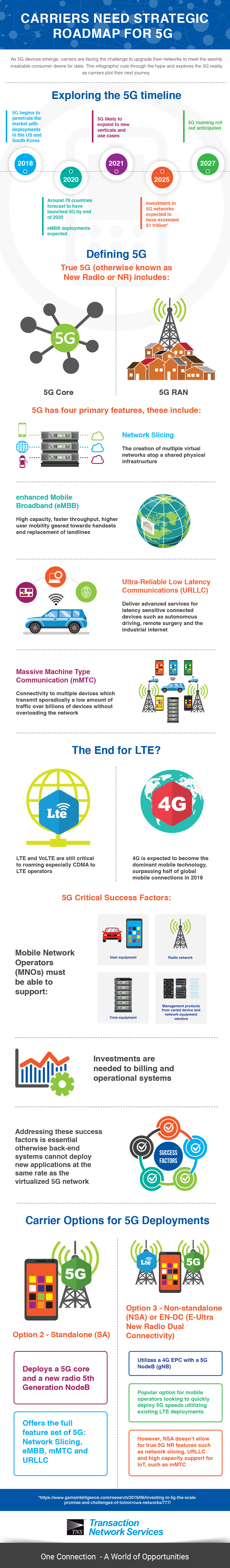 Carriers Need Strategic Roadmap for 5G