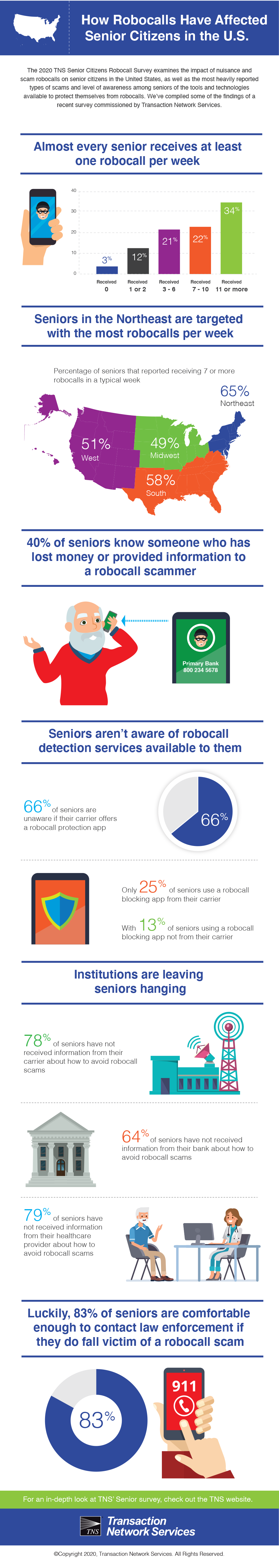 How Robocalls Have Affected Senior Citizens in the U.S.
