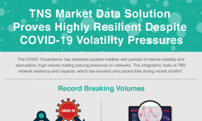 TNS Market Data Solution Proves Highly Resilient Despite COVID-19 Volatility Pressures